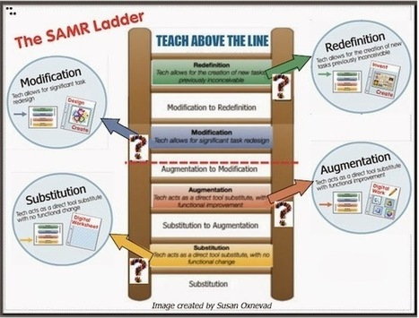 Cool Tools for 21st Century Learners: SAMR: Design a Flexible Toolkit for Success | Technology and the CCSS | Scoop.it