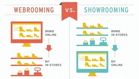 Leadformance Le webrooming, une pratique Web to Store | The new retail is connected ! | Scoop.it