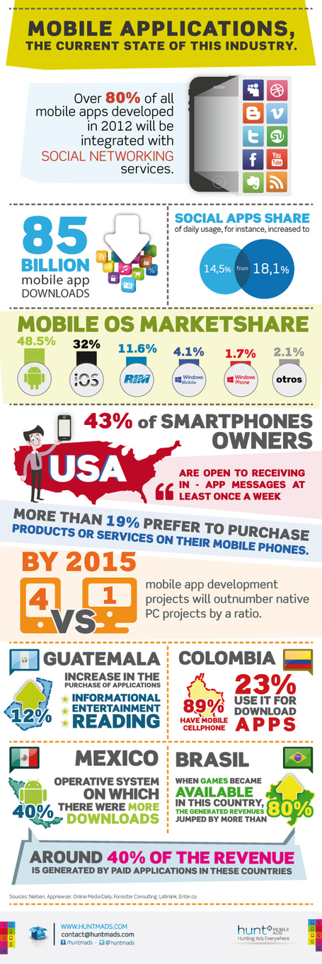 Mobile Applications, the current state of this industry | Alt Digital | Scoop.it