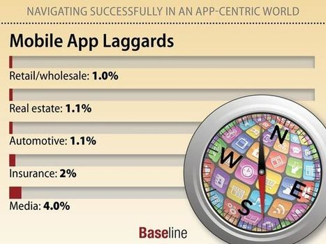 Navigating Successfully in an App-Centric World | digitalNow | Scoop.it