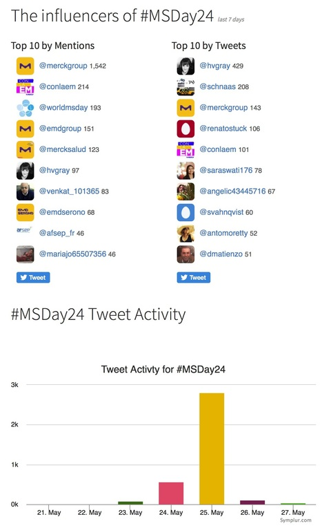 #MSDay24 - Healthcare Social Media Analytics and Transcripts | Social Media, Mobile, Wearable News & Views | Scoop.it