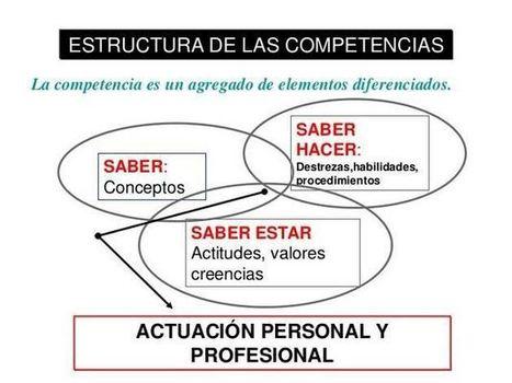 Trabajar y Evaluar las Competencias en el Aula | Presentación | Educacion, ecologia y TIC | Scoop.it