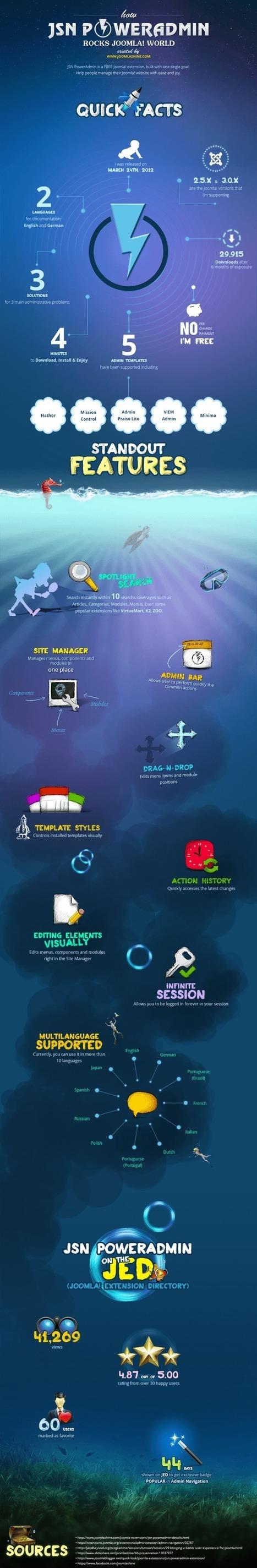 [Infographic] Discover how JSN PowerAdmin rocks Joomla! world | [Infographic] Discover how JSN PowerAdmin rocks Joomla! world | Scoop.it