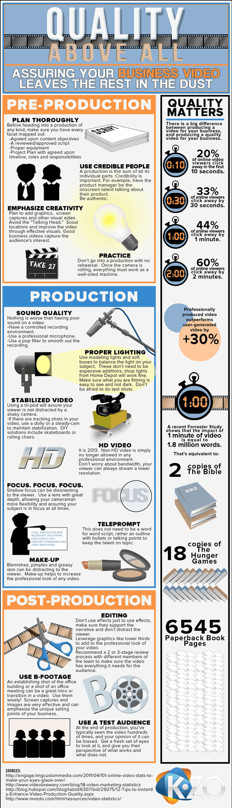 How To: Create A Successful Business Marketing Video [Infographic] | humour | Scoop.it