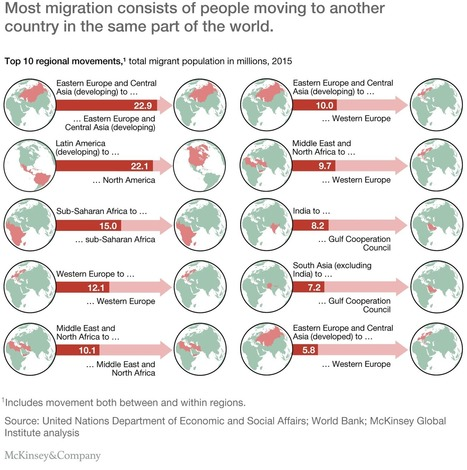 Global migration's impact and opportunity   McKinsey & Company   Politics   Scoop.it