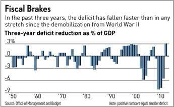 U.S. Deficit Shrinking At Fastest Pace Since WWII, Before Fiscal Cliff | SteveB's Politics & Economy Scoops | Scoop.it
