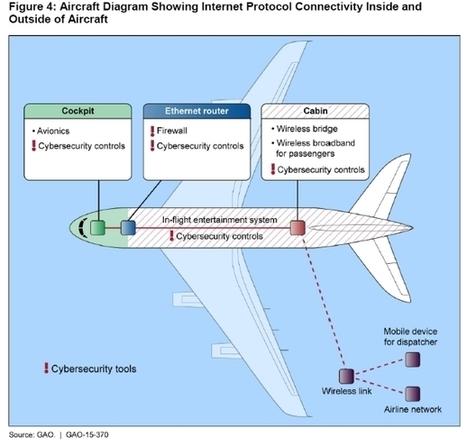 Le réseau #WiFi des avions ferait courir un risque de #Sécurité majeur   Information #Security #InfoSec #CyberSecurity #CyberSécurité #CyberDefence   Scoop.it