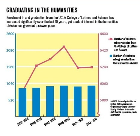 Alumni prove career potential of humanities education - Daily Bruin | Digital Humanities and Online Digital Culture | Scoop.it