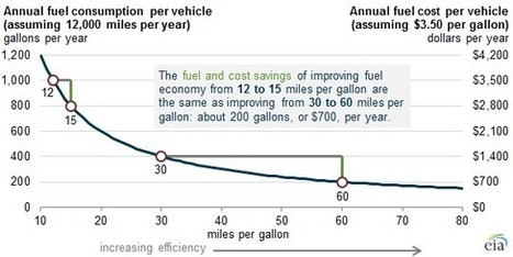 Fuel economy improvements show diminishing returns in fuel savings - Today in Energy - U.S. Energy Information Administration (EIA) | Sustainable Futures | Scoop.it
