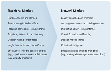 Social Change Increasingly Requires Networked Action (October 26, 2011) | Opinion Blog | Stanford Social Innovation Review | Nonprofit Effectiveness | Scoop.it