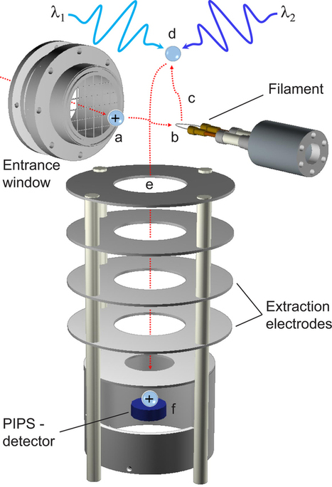 Atom-at-a-time laser resonance ionization spectroscopy of nobelium | Nuclear Physics | Scoop.it