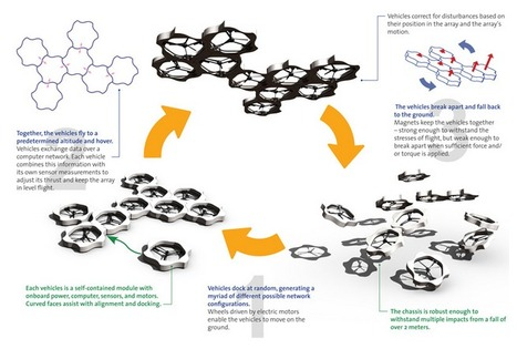 New Drones SEEK Each Other Out, Snap Together to Form 'Colonies' | Machines Pensantes | Scoop.it