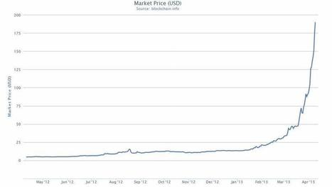 Bitcoin tops $200 for first time | Technoculture | Scoop.it