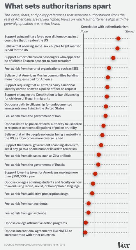 The rise of American authoritarianism | Peer2Politics | Scoop.it