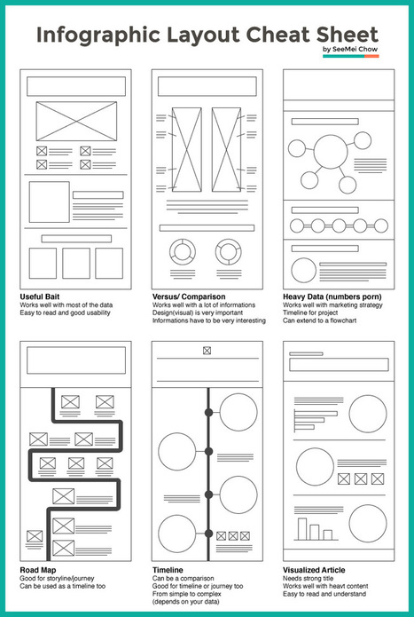 Layout Cheat Sheet for Infographics : Visual arrangement tips | Content Creation, Curation, Management | Scoop.it