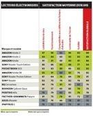 Une étude de satisfaction dans plusieurs pays (Aldus - depuis 2006) | BiblioLivre | Scoop.it