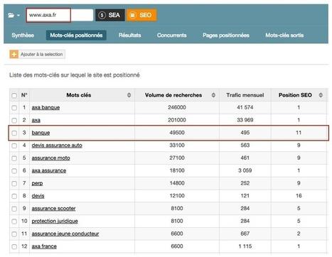 Le not-provided de Google Analytics #GA #SEO | Veille SEO - Référencement web - Sémantique | Scoop.it