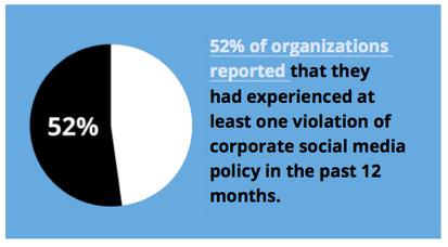 Come creare un piano aziendale di educazione all'uso dei Social Media? | Problem Telling | Scoop.it