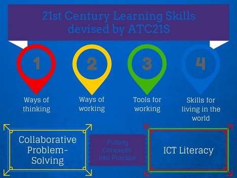 Reading Writing Responding: Moving from the Ultranet to the 21st Century Learning | Ultranet | Scoop.it