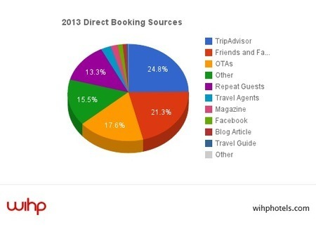 Hotels: Where Do Direct Bookings Come From?   eMarketing Trends & Innovations   Scoop.it