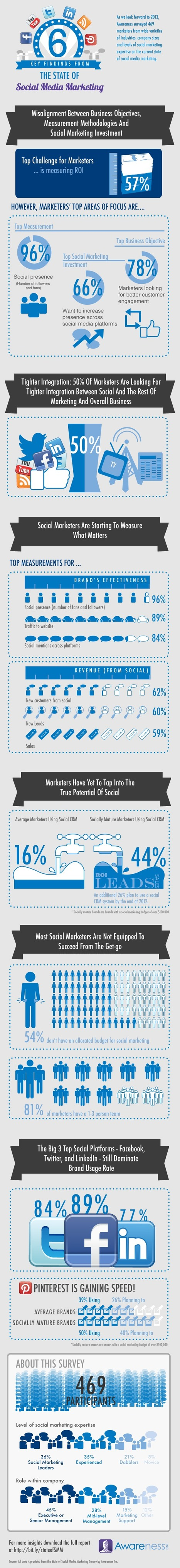 "Infographic"" ""State of Social Marketing Survey"" 