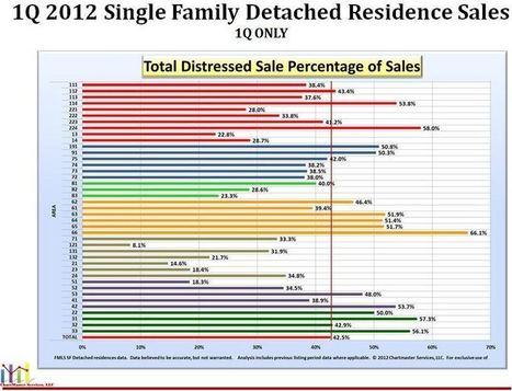 Impact of Distressed Homes on Atlanta Real Estate   Chapman Hall Realtors   Scoop.it