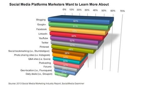 Facebook, LinkedIn Are Top Social Platforms for Marketers - Profs | Social Media Marketing Info | Scoop.it