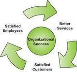 The Thriving Organization-10 Powerful Steps » Just Coach It-The 3Q Edge | Mediocre Me | Scoop.it