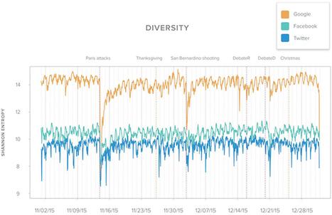 Diversité De L'information : Google Vs. Les Réseaux Sociaux | Superception - Toute Vérité N'est Que Perception - Truth Is Just Perception | Innovation et éducation aux médias numériques | Scoop.it