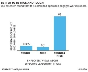 Nice or Tough: Which Approach Engages Employees Most? | Strategy & Human Resources | Scoop.it