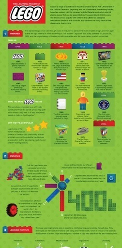 The Learning Power of LEGO Ιnfographic | Innovation pédagogique | Scoop.it