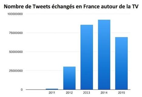 Twitter et TV : 30 millions de tweets en moins en 2015 | Actualité Social Media : blogs & réseaux sociaux | Scoop.it