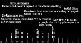 Powerful Visualization On Gun Violence And Why We Should Show This To Our Students   Design in Education   Scoop.it