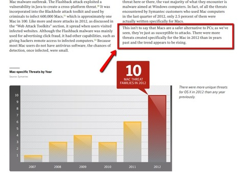 Mac's are NOT a safer alternative to PC's! Rising number of unique threats  for OS X in 2012 | Apple, Mac, MacOS, iOS4, iPad, iPhone and (in)security... | Scoop.it