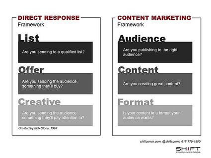 Simple Content Marketing Framework | Content Marketing & Content Strategy | Scoop.it