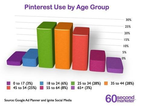 Pinterest User Demographic Data [Infographic}   60 Second Marketer   @AskJamieTurner   SEO & Data   Scoop.it