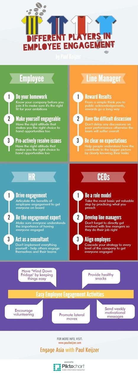 "Different Players in Employee Engagement [Infographic] | ""employee engagement enhancement"" 