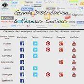 Distributeurs: qui est le plus fort sur les réseaux sociaux ? | Com-crosscanal | Scoop.it