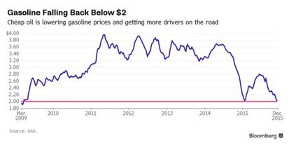 Get Ready for $2 Gasoline Again | EconMatters | Scoop.it