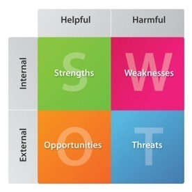 SEO SWOT Analysis for your Business | Search | Scoop.it