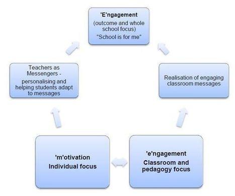Curriculum Leadership Journal | Teachers for a Fair Go | Improving Education | Scoop.it