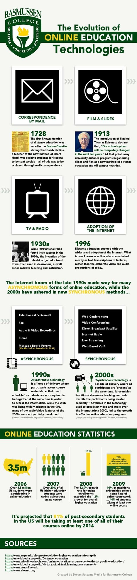 The Evolution of Online Learning Technologies | Infographics for Teaching and Learning | Scoop.it