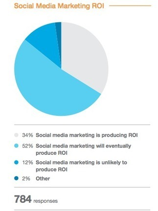5 Social Media Trends for 2014, New Research   MarketingHits   Scoop.it