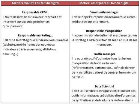 Qu'est-ce que le digital va changer dans les fonctions RH ? | Talentplug | Logiciel SIRH | Scoop.it
