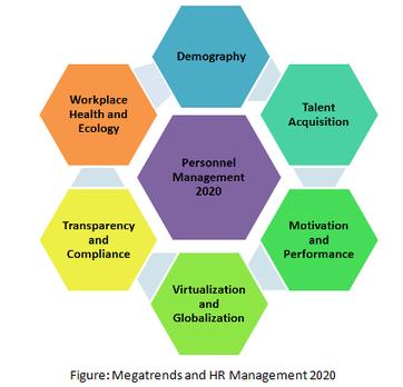 HR Management 2020 | Business Coaching | Scoop.it