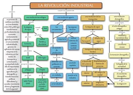 Esquema de la rev | La revolución industrial | Scoop.it
