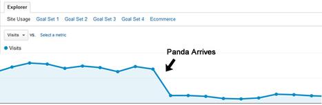 Un Exemple de Site qui Récupère d'une Pénalité Panda | WebZine E-Commerce &  E-Marketing - Alexandre Kuhn | Scoop.it