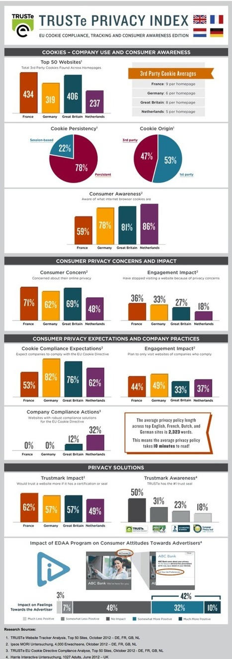 Just 12% of UK websites comply with the EU Cookie Law [infographic]   Digital design and build   Scoop.it