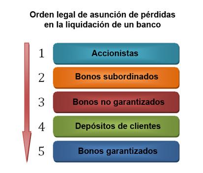 ¿Qué pasaría si los bancos españoles en problemas no recibieran ayudas y se les dejara caer?   Cosas que interesan...a cualquier edad.   Scoop.it