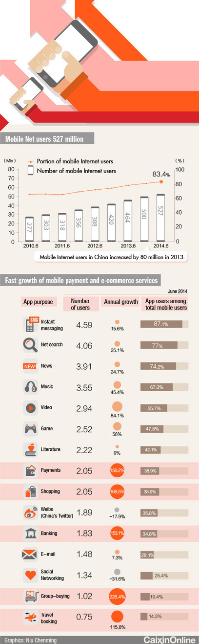 China's #mobile internet users outnumber PC users for the first time | China Technology | Scoop.it